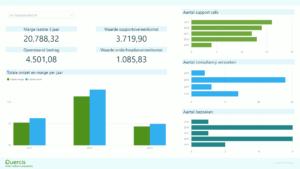 Power BI Dashboard - Factuurhistorie - Omzet en marge ontwikkeling per klant