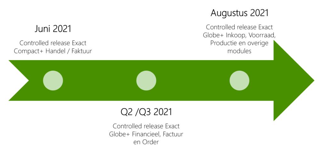 Planning Exact Globe+